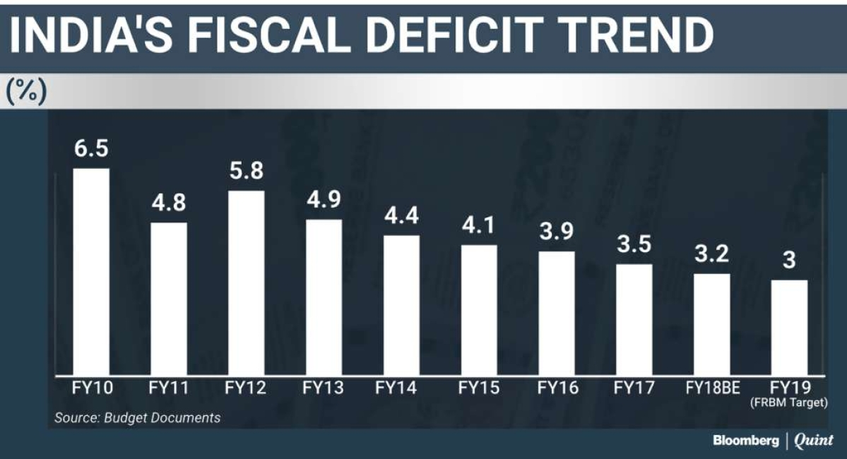 [Filler] Fiscal Deficit Trend