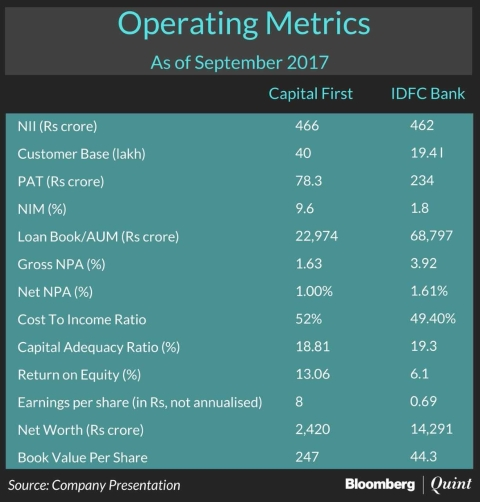 Why IDFC Bank May Be Chasing A Merger With Capital First