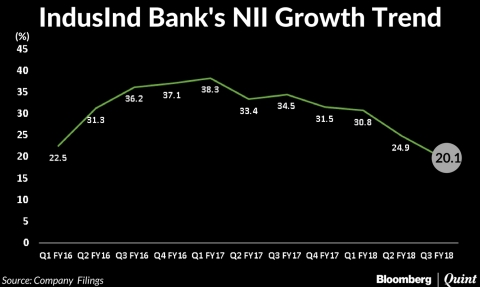 IndusInd Bank Profit Up 25% In Q3