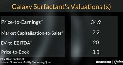 Galaxy Surfactants' IPO Opens Today: All You Need To Know