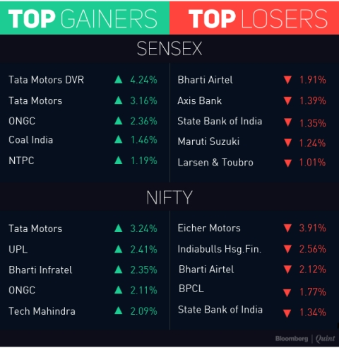 Nifty Settles Below 10,450; SBI, Axis Bank Among Top Losers