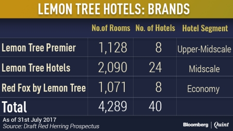 Lemon Tree Hotels Plans To Expand Betting On Growing Demand