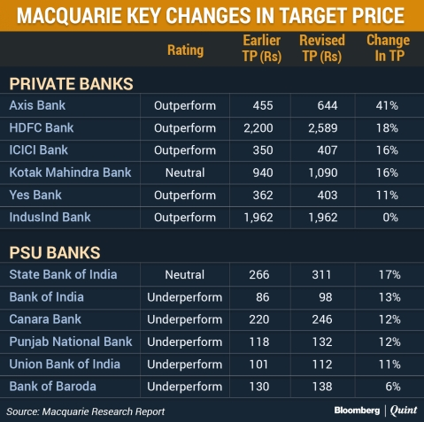 Macquarie Prefers Private Banks, Says PSU Bank Rally Unwarranted. Here's Why