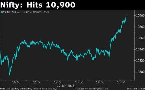 Sensex, Nifty Post Seventh Weekly Gains, Longest Run Since 2012