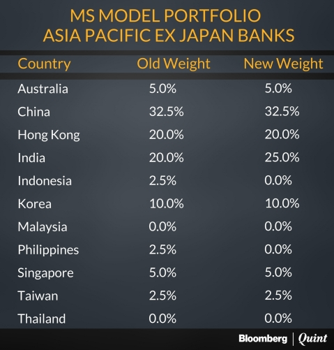 India Now Second Most Preferred Banking Market For Morgan Stanley