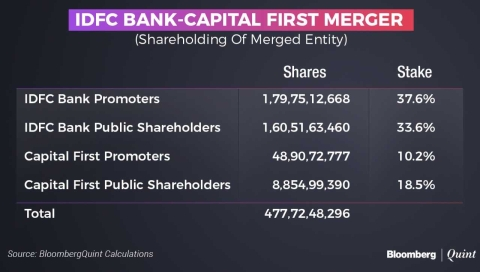 IDFC Bank, Capital First To Merge In Share Swap Deal