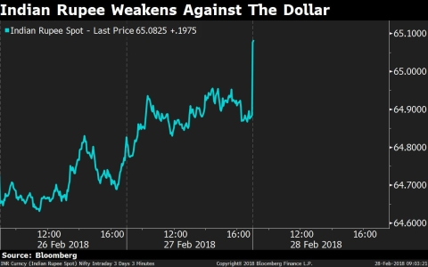 Rupee Slips To Near 3-Month Low As Traders Await GDP Data