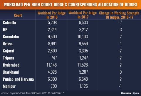 Haphazard Appointment Of Judges Worsening High Court Judicial Delays
