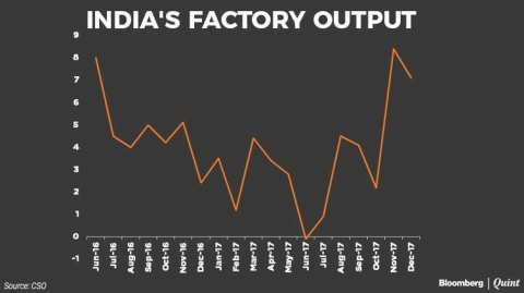 India's Industrial Output Rises 7.1% In December