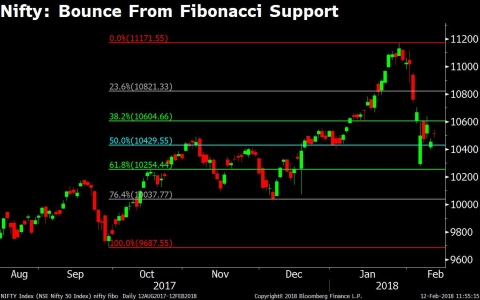 Technical Indicators Suggest Nifty Sell-Off May Be Over