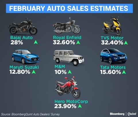 Automakers On Course For Double-Digit Sales Growth In February