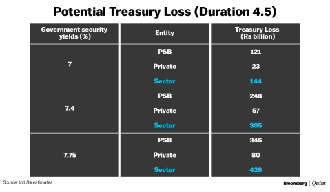 Treasury Losses To Put A Dent On Indian Banks' Recapitalisation