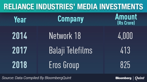 Reliance Industries To Acquire Stake In Eros International To Boost Digital Content