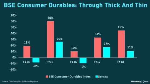 S&P BSE Consumer Durables Index Tops The Charts in FY18