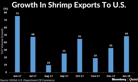U.S. Anti-Dumping Duty On Indian Shrimps Won't Hit Trade: Apex Frozen Food