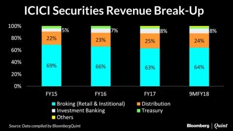 icici securities ipo