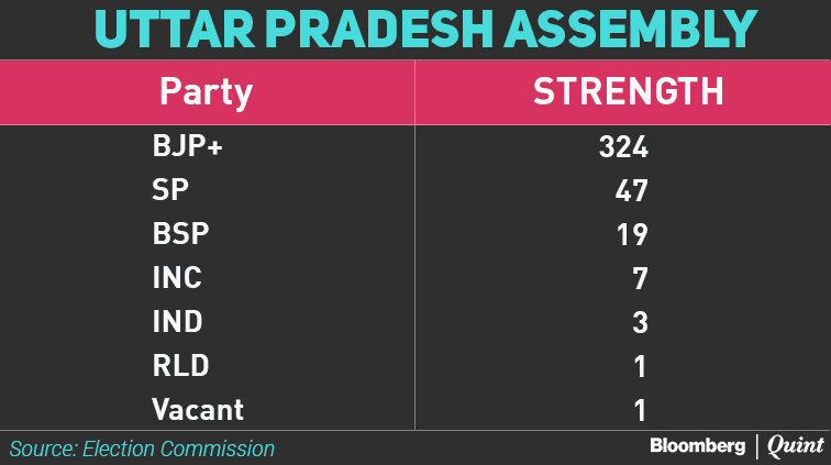 With comfortable strength, TRS wins all three Rajya Sabha seats in Telangana