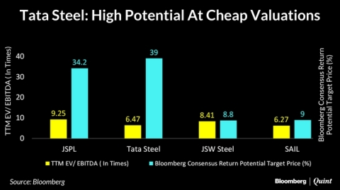 Tata Steel Is The Most Attractive Bet Among Peers