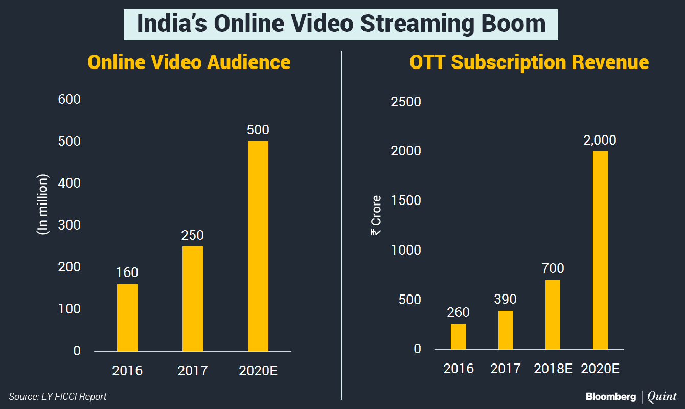 Amazon wants to expand its regional video content in India