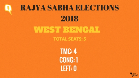 RS Elections: BJP Wins 12 of 26 Seats up for Grabs From 7 States