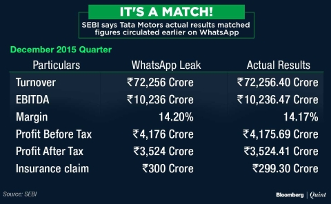 SEBI Directs Tata Motors To Probe Whatsapp Earnings Leak