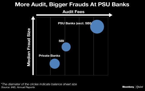 State-Owned Banks Worst Hit By Fraud Despite Spending More On Audits