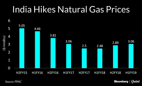 India Hikes Natural Gas Price To Its Highest In Two Years