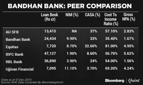 Bandhan Bank Is India's Eighth Largest Lender By Market Value