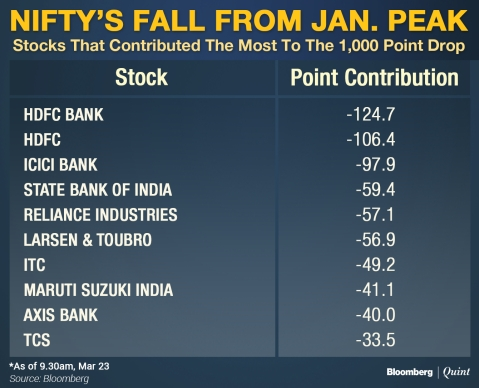 Nifty Slips Below 10,000: Stocks That Led The Decline From January Peak