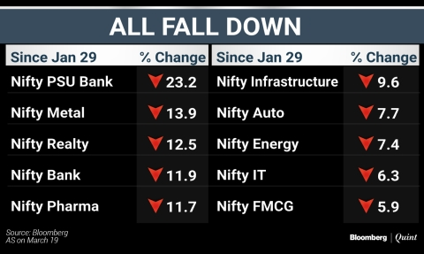 Nifty Worst Performer Since  Global Sell-Off In January. Here's Why