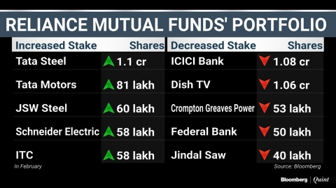 What India's Top Three Mutual Funds Bought And Sold In February