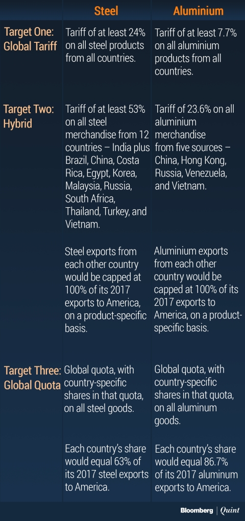 Steel, Aluminium, And The New Trade War