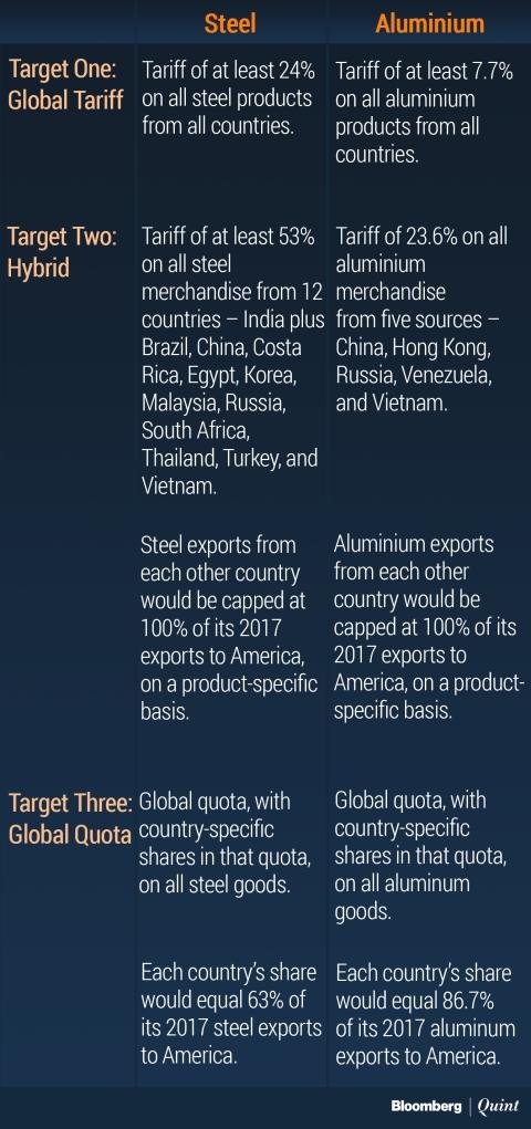 Trump Tariffs: Steel, Aluminium, And The New Trade War