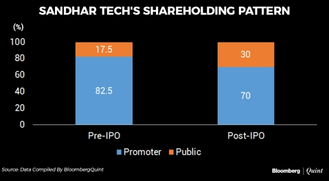 Sandhar Technologies IPO Opens: Here's All You Need To Know