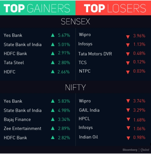 Sensex Surges 470 Points Led By Banks, Recoups Friday's Losses