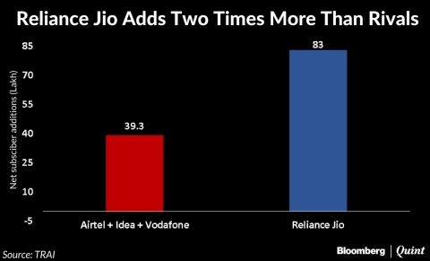 Reliance Jio's New Users Twice Of Bharti Airtel, Vodafone And Idea's Put Together