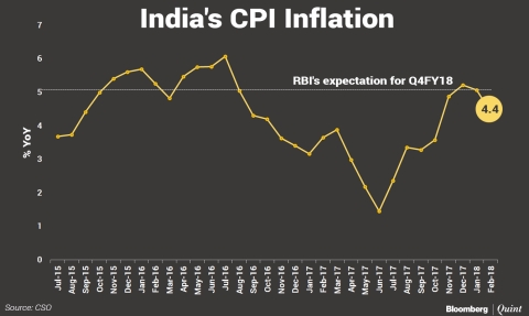 Inflation Relief, IIP Boost May Not Be Enough For Monetary Policy Panel