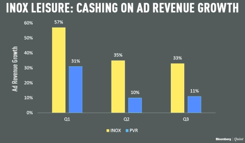 Why Analysts Are Betting On INOX Over PVR
