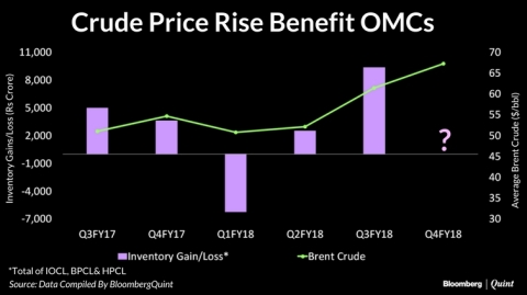 Three Reasons Why Oil Marketers Will Get An Earnings Boost This Quarter