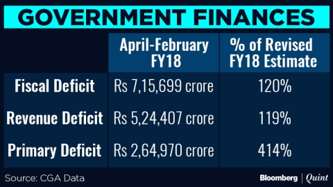India's Fiscal Deficit Reaches 120% Of Revised Full-Year Target