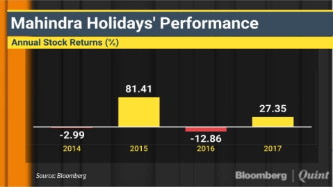 Mahindra Holidays May Gain Over 30% This Year, Kotak Securities Says
