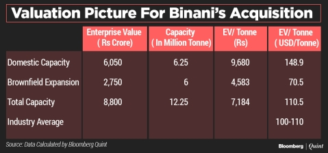 What UltraTech's Revised Bid For Binani Means