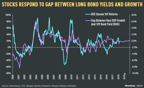 Why And How Long Bond Yields Matter To Equities