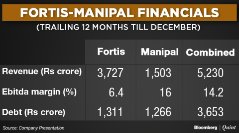 Why Fortis Healthcare Shares Plunged After Its Deal With Manipal Health