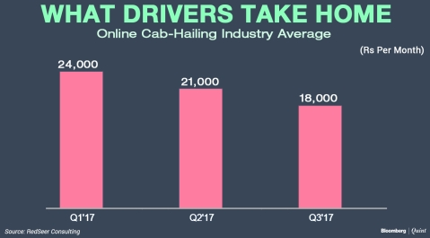 The Lure Of Ola-Uber Economy Is Waning In Jobs-Starved India