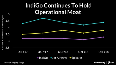 Investors Find IndiGo Better Bet Than Peers Despite Engine Woes