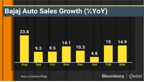 Bajaj Auto Sales Rise For Eighth Straight Month In March