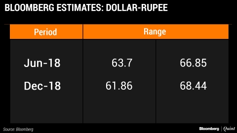 Bulls Or Bears - Who's Got It Right On The Indian Rupee?