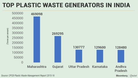 Image result for plastic pollution charts and graphs