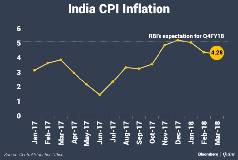 India's Retail Inflation Eases Further In March As Food Prices Fall